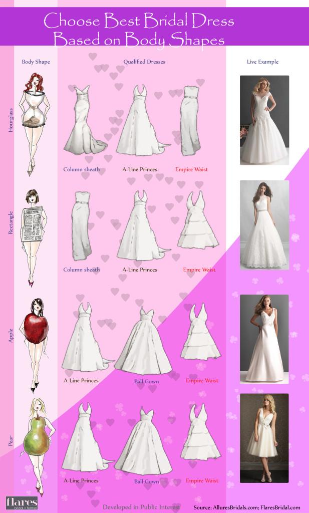SEOsurfer-infogrpahics Choose Best Bridal Dress Based on Body Shapes