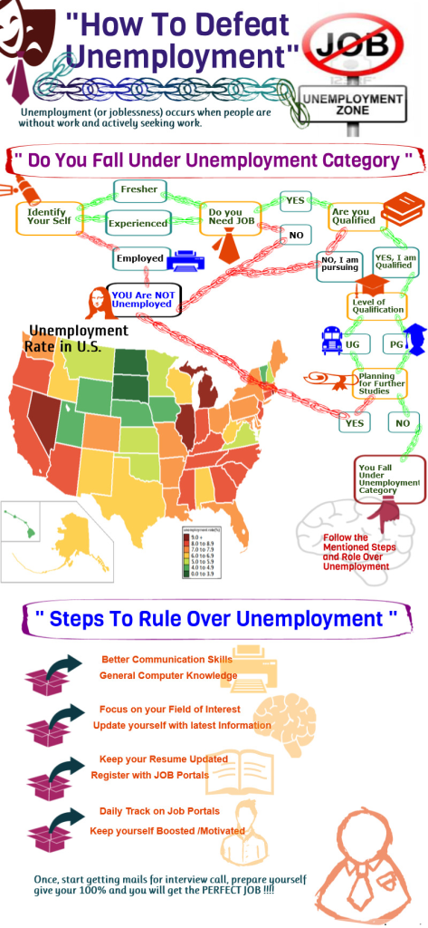 seosurfer How to Beat Unemployment