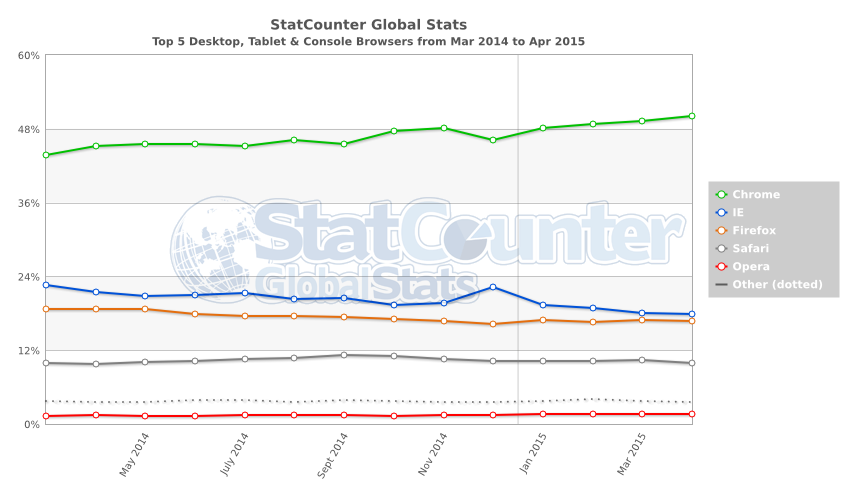 Mobilegeddon every thing you should know for Statcounter global stats