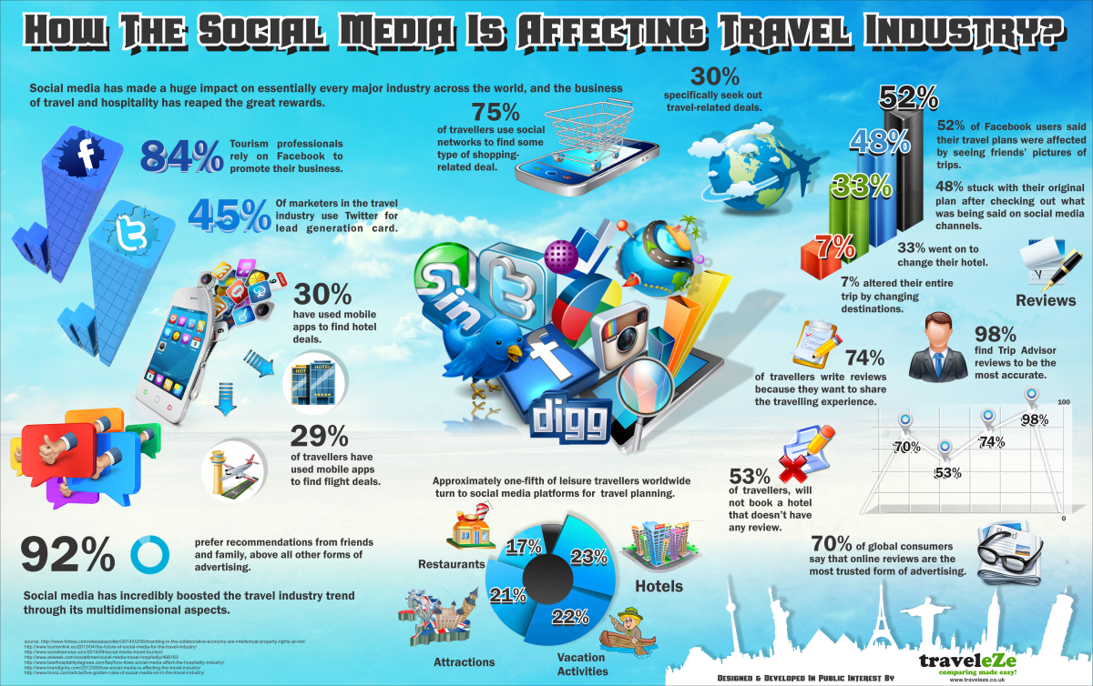 how the social media is affecting travel industry e1435379217760