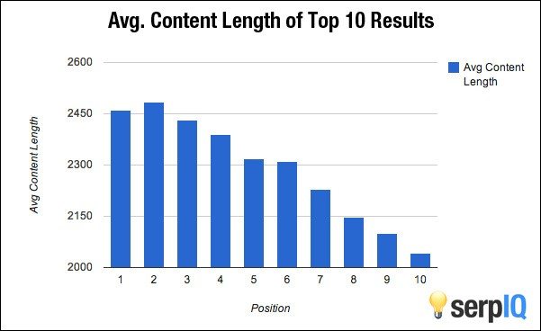 Check this Avg. content Length of  Top 10 Results graph by serpIQ