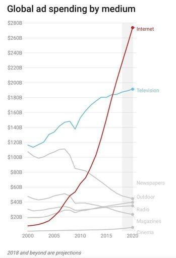 Global Ad Spending by Medium